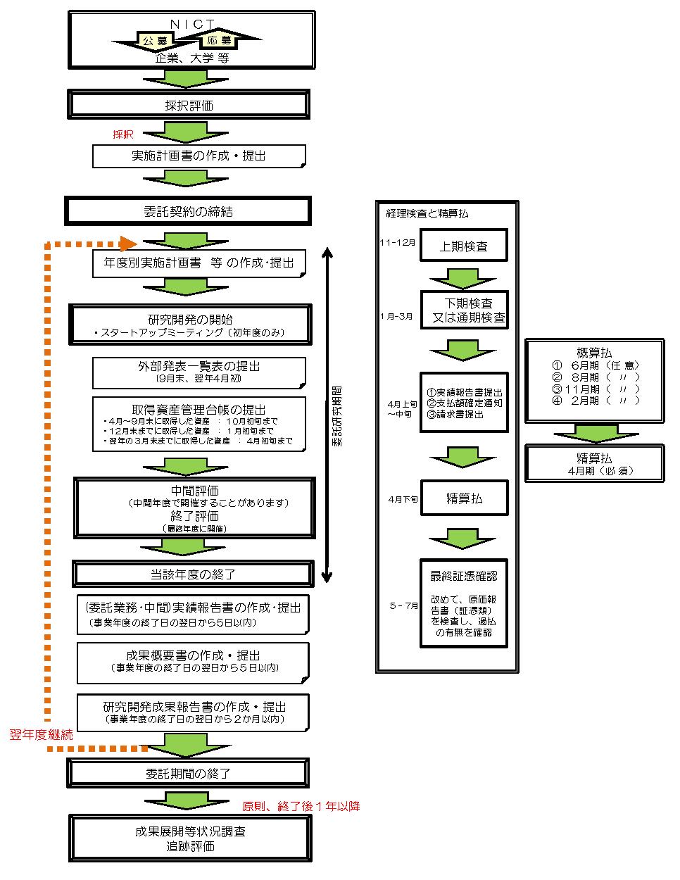 委託研究のフローを示す図