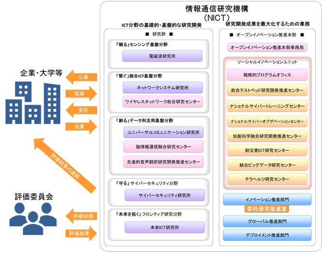 委託研究の概要を示す図