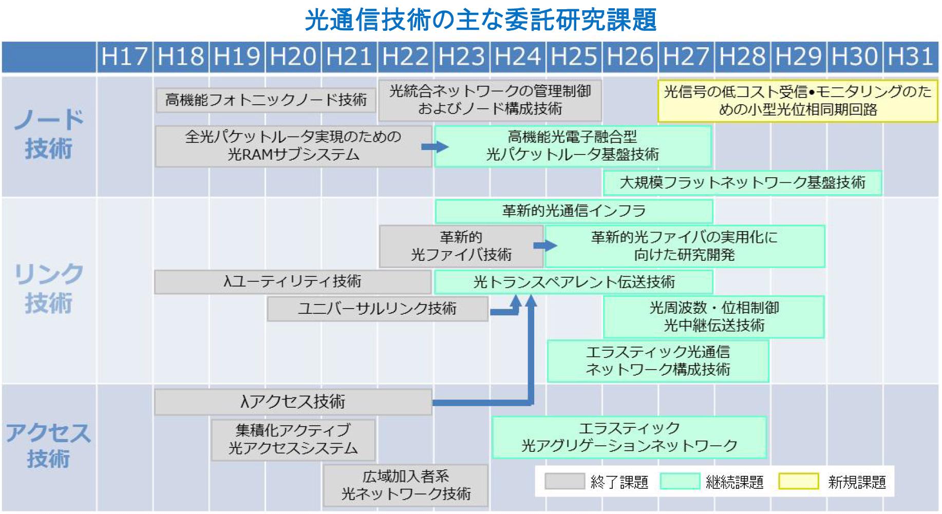 光通信技術の主な委託研究課題を示すマップ
