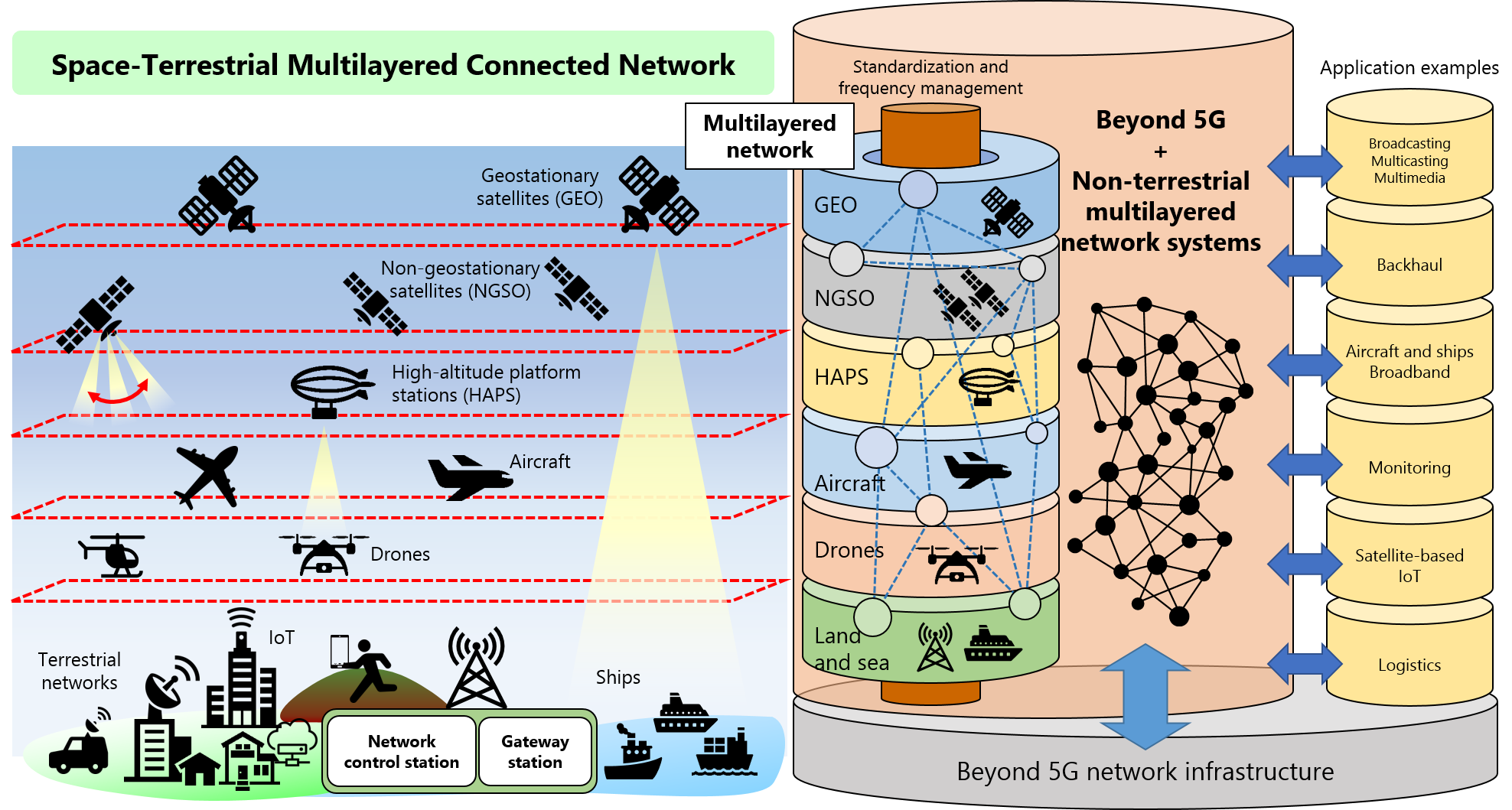 space-terrestrial multilayered connected network